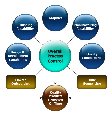 the process of a process Look up process, processes, or processing in wiktionary, the free dictionary a process is a set of activities that interact to achieve a result things called a.